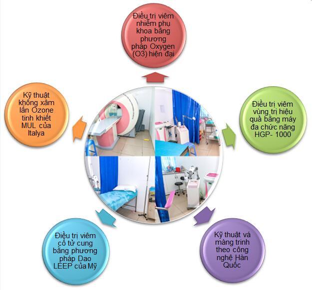 Đa Khoa Nam Việt áp dụng các công nghệ tiên tiến vào điều trị bệnh phụ khoa